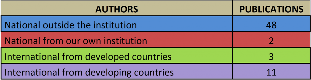 2015_Articles-countries-table