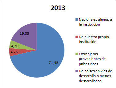 2016_01_Apdo-Publicar-Autores-Porcentaje-paises-articulos-2013