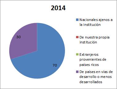 2016_01_Apdo-Publicar-Autores-Porcentaje-paises-articulos-2014