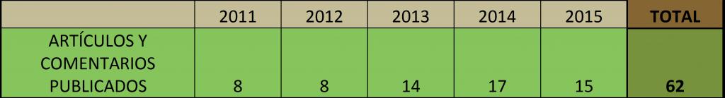 2016_01_Apdo-Publicar-Porcentaje-articulos-PUBLICADOS