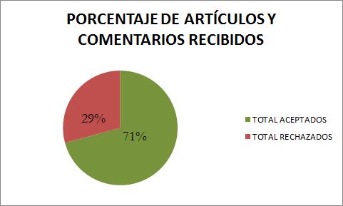 2016_01_Apdo-Publicar-Porcentaje-articulos-recibidos-quesito