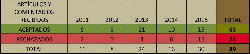 2016_01_Apdo-Publicar-Tabla-Porcentaje-articulos
