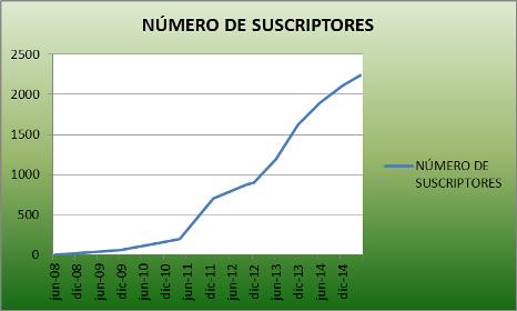 Numero-suscriptores