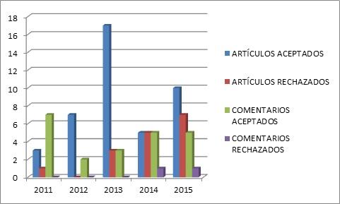 Grafico-1-Porcentaje-publicaciones