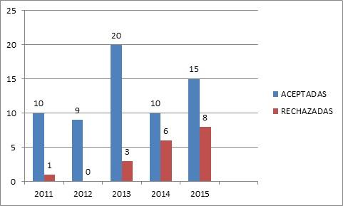 Grafico-2-Porcentaje-publicaciones