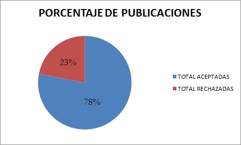 Grafico-3-Porcentaje-publicaciones
