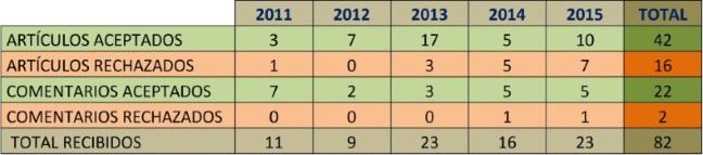 Tabla-1-Porcentaje-publicaciones