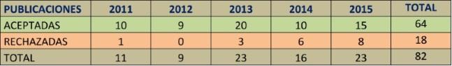 Tabla-2-Porcentaje-publicaciones